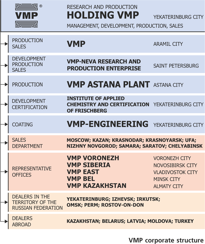 VMP_CORPORATE_STRUCTURE_2020_English.png
