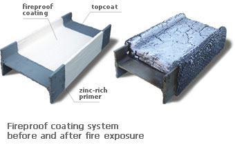 Spray Applied Fireproofing Vs Intumescent Paint